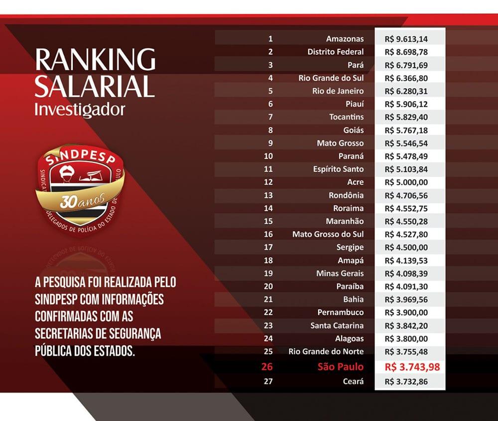 Ranking salarial investigador. Foto: Divulgação