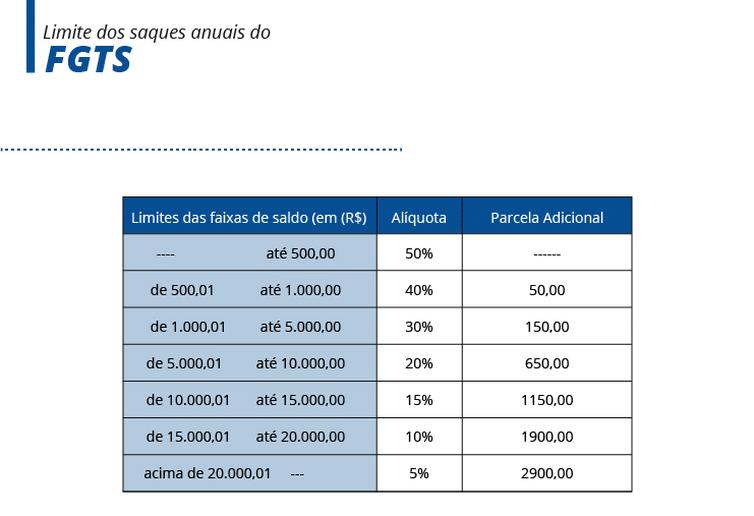 Tabela FGTS - Agência Brasil