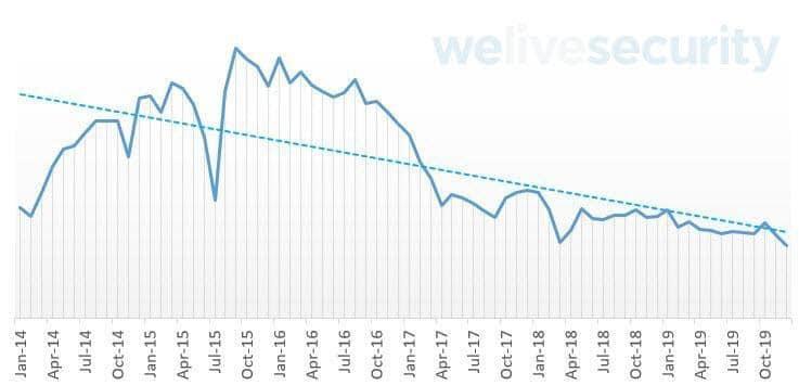 Detecções de malware ao longo dos anos para Android. Foto: Divulgação