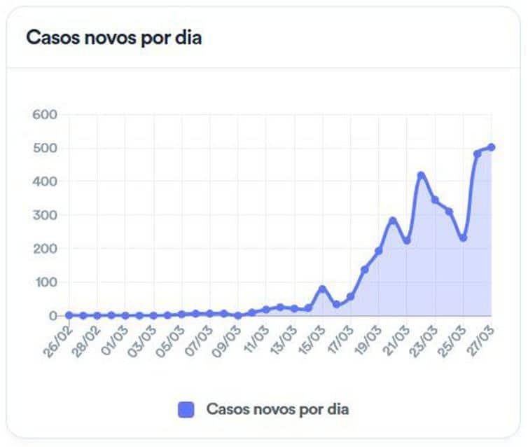 Casos novos confirmados de coronavírus no Brasil - Fonte: Ministério da Saúde