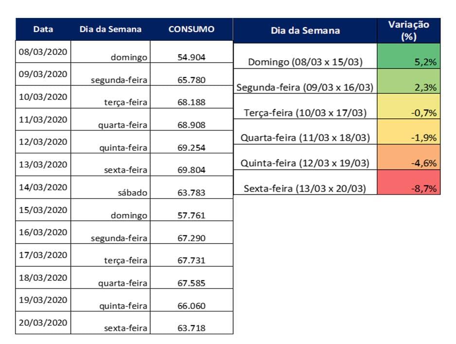 Tabela: Dados prévios de consumo (MW médios) (Foto: Divulgação)