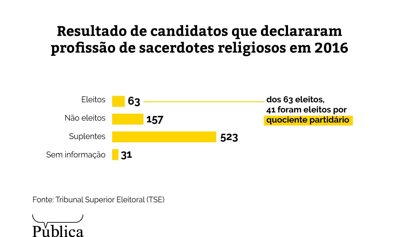 (Créditos: Bruno Fonseca e Larissa Fernandes/Agência Pública)